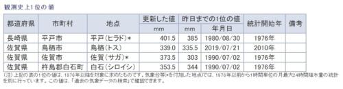 気象庁が発表した8月28日午前9時30分時点の観測史上1位の24時間降水量。長崎県平戸市(434mm)や佐賀県鳥栖市(385mm)などで記録を更新している(資料:気象庁)