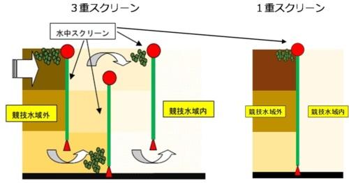 東京都や東京2020組織委員会が考える水中スクリーンの設置方法。五輪では3重のスクリーンでコース全体を覆う予定だ(資料:東京都)