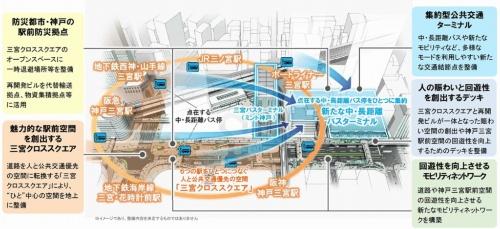 三宮駅前の将来イメージ