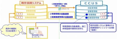 民間のシステムと建設キャリアアップシステムの連携のイメージ