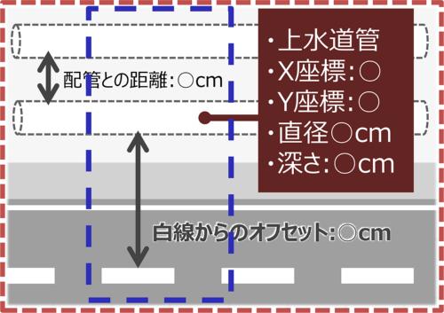 施工会社などに向けた詳細情報の提供イメージ(資料:日立製作所、応用地質)