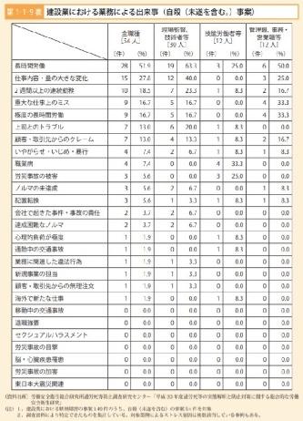 2019年版の過労死等防止対策白書より建設業における自殺件数(未遂を含む)。長時間労働による精神的な不調が自殺の原因になることが多い(資料:厚生労働省)