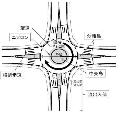 国土交通省が示す4枝のラウンドアバウト標準図(資料:国土交通省)