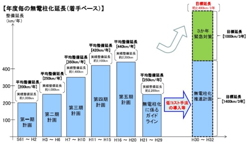 無電柱化推進計画で目標とする1400kmに加え、西日本豪雨などを受けた政府の「3カ年緊急対策」の一環で緊急輸送道路1000kmの無電柱化にも取り組む(資料:国土交通省)
