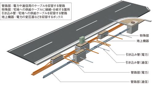 電線共同溝方式のイメージ。歩道の下に電線などを通す管路を埋める(資料:東京都)