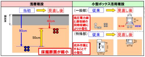 従来の電線共同溝方式と浅層埋設方式、小型ボックス方式の比較(資料:国土交通省)