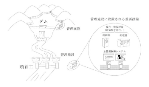 農業用ダムの管理施設と重要設備の概念図(資料:会計検査院)