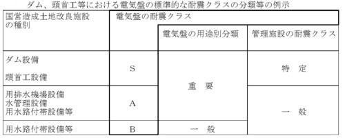 配電盤や制御盤など電気盤と管理施設の耐震クラスの分類(資料:会計検査院)