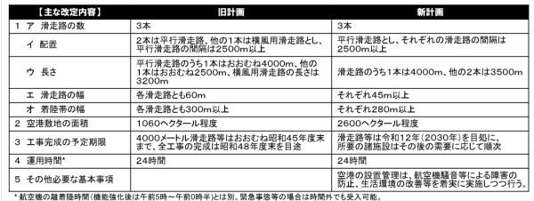成田空港の基本計画の新旧比較(資料:国土交通省)