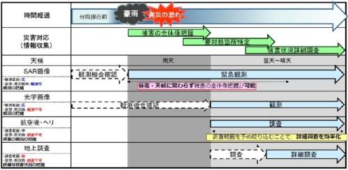 土砂災害対応初動期の流れ。合成開口レーダー(SAR)を搭載するだいち2号は雨天でも夜間でも被災地を観測できる(資料:国土交通省)