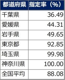 2019年8月31日時点の土砂災害警戒区域と土砂災害特別警戒区域の指定状況。指定率は、各都道府県が基礎調査で危険箇所と推計した区域のうち、警戒区域の指定が済んだ区域の割合。50%を下回る3県と、首都圏の都県、全国平均を載せた。国土交通省の資料を基に日経コンストラクションが作成
