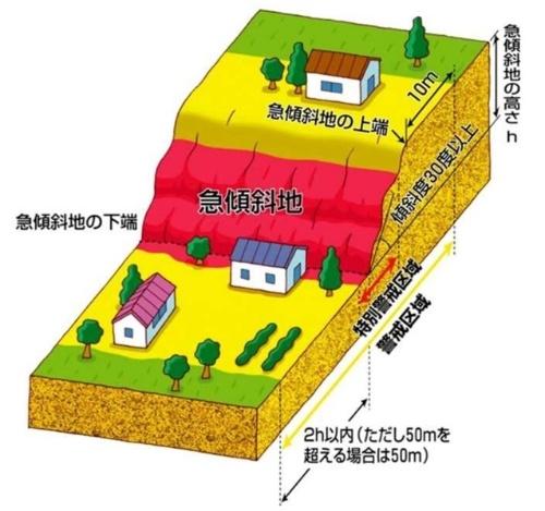 急傾斜地の警戒区域と判定する箇所のイメージ(資料:国土交通省)
