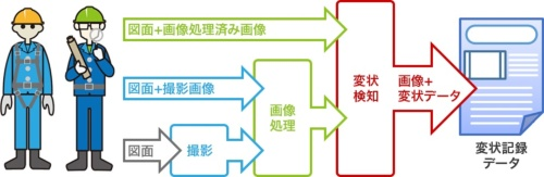 サービスのイメージ(資料:キヤノン)