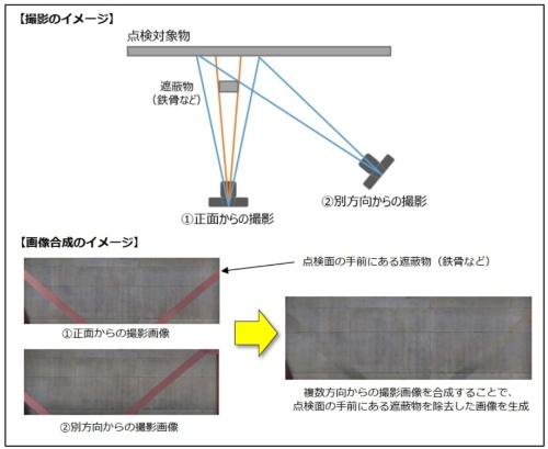 遮蔽物除去技術のイメージ(資料:キヤノン)