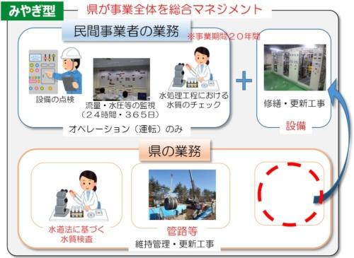 宮城県が導入を目指す「みやぎ型管理運営方式」のイメージ(資料:宮城県)