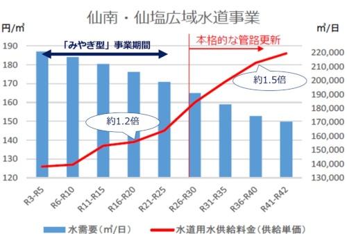 仙台市を含むエリアの上水道事業の水需要と水道料金の長期的な見通し。宮城県の資料に日経コンストラクションが加筆