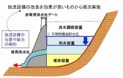 多目的ダム(左)と利水ダム(右)の事前放流のイメージ。洪水吐きなど放流設備の位置や能力がダムごとに異なるため、放流の効果が高いダムから事前放流を実施していく(資料:国土交通省)