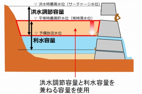 予備放流のイメージ。河川法に基づく操作規則に位置付けられている。建設時の河川管理者と利水者の費用負担に基づいて、洪水時に利水容量の一部を治水容量として使える(資料:国土交通省)