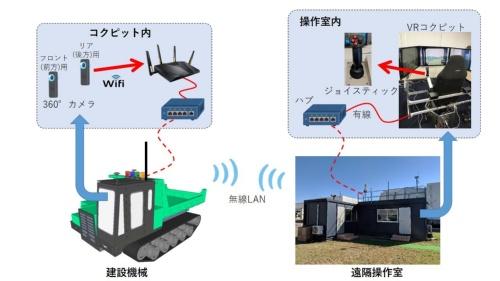 無人化施工VR技術の仕組み(資料:熊谷組)