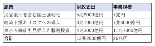 経済対策の概要。金額は概算。内閣府の資料を基に日経コンストラクションが作成