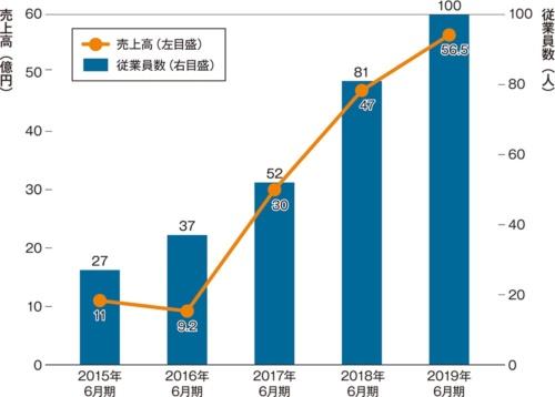 中央建設の売上高と従業員数の推移。2015年6月期からの5年間で従業員数が約4倍に増えている。取材を基に日経 xTECHが作成