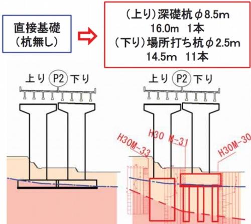 設計を見直した例。松浦佐々道路の松浦8号橋では、橋脚の一部で基礎形式を直接基礎から杭基礎に変更する。青い一点鎖線が予備設計時の推定支持層。赤い破線が詳細設計に伴う地質調査の結果から推定した支持層(資料:国土交通省)