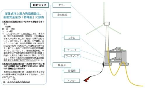浮体式洋上風力発電施設のイメージ。タワーや浮体施設、係留装置は、船舶安全法の「特殊船」に該当する(資料:国土交通省)