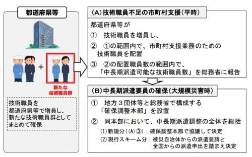 総務省が2020年度から始める技術職員の派遣制度の概要。都道府県などが技術職員を確保し、災害時に市町村へ中長期で派遣できるようにする(資料:総務省)