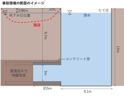 下水管敷設工事中のトンネル内に地下水が浸入した。秋田市上下水道局への取材を基に日経コンストラクションが作成