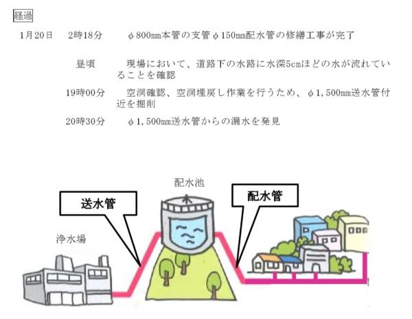 和歌山市では別の水道管からも漏水していた(資料:和歌山市)