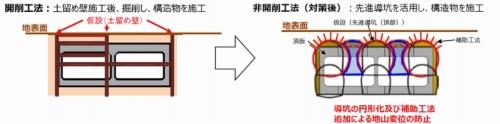 横浜環状南線の庄戸トンネルで実施する安全対策の例。開削工法から非開削工法に変えて、粉じんや振動を抑える(資料:国土交通省、東日本高速道路会社)