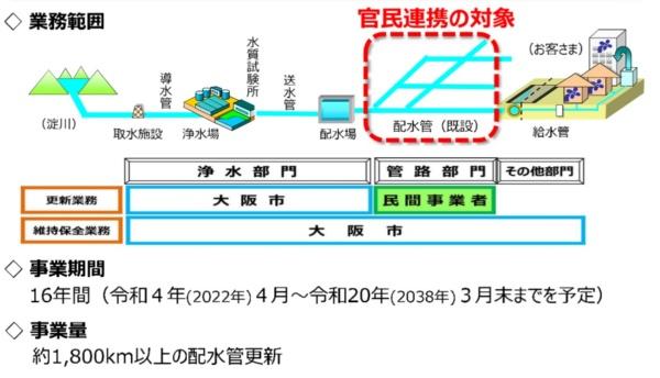大阪市が計画しているPFIによる水道管更新事業の概要(資料:大阪市)