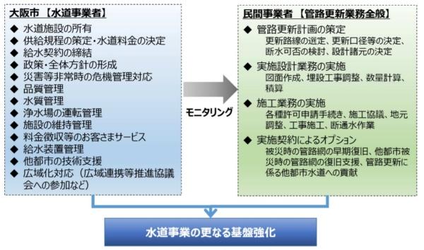 大阪市と民間事業者の役割分担(資料:大阪市)
