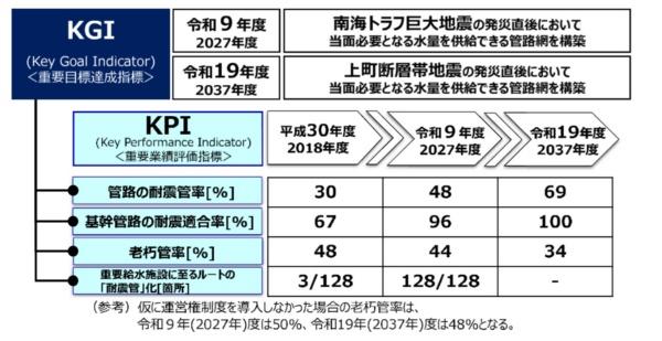 大阪市が民間事業者に達成を求める目標値。図中の「運営権制度」は民間委託を指す(資料:大阪市)