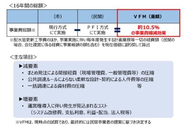 民間委託による事業費削減効果(資料:大阪市)
