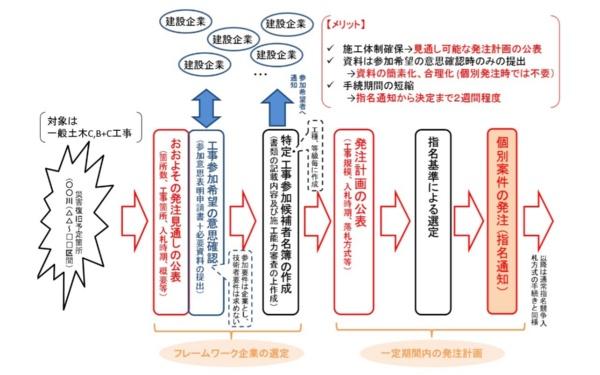関東地方整備局が指名入札で試行する「フレームワーク方式」の概要(資料:国土交通省関東地方整備局)
