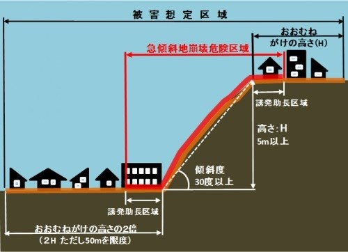急傾斜地法に基づく「急傾斜地崩壊危険区域」の条件を示した図(資料:神奈川県)