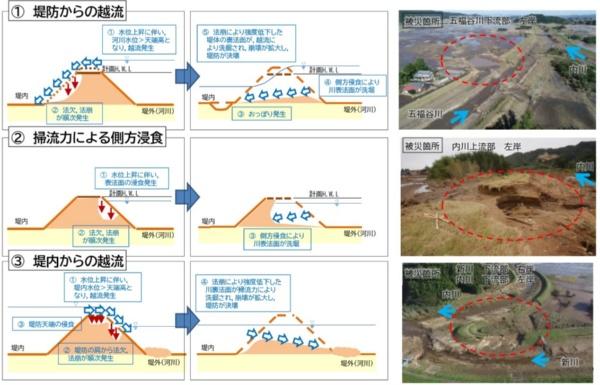 堤防決壊メカニズム。決壊した18カ所のうち12カ所は、河川からの越流で起こる通常のメカニズムとは逆に、宅地や農地など堤内からの越流で堤防が崩壊した(資料:宮城県)