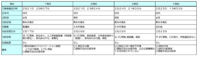 熊本市内で2020年2月25日までに判明した感染者の概要。2例目と3例目の感染者は同じ建設現場で働いていた。1例目と2例目、4例目の感染者は家族(資料:熊本市)
