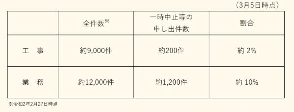 国土交通省の直轄の工事と業務で受注者が2020年3月5日までに一時中止を申し出た件数(資料:国土交通省)