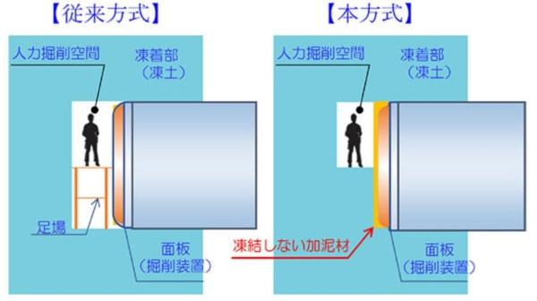 開発した手法(本方式)と従来方式の比較(資料:大成建設)
