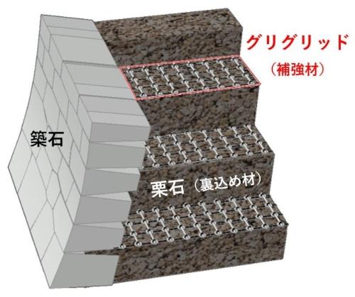 ■栗石層に挿入して補強