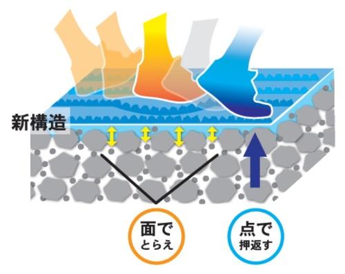 着地したときに踵(かかと)が受ける衝撃をウレタン樹脂が吸収。蹴り出すときは、下層のアスファルト舗装が、つま先にかかる力を効率的に伝達する(資料:日本道路)