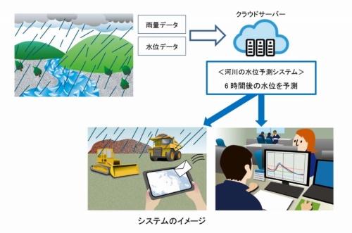 水位の予測システムのイメージ(資料:鹿島)