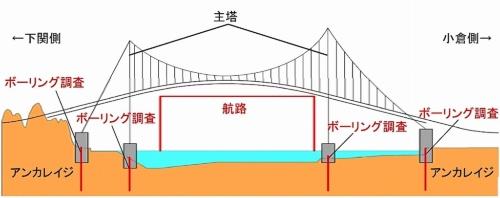 下関北九州道路の海上部に建設する吊り橋のイメージ。主塔周辺で、断層の有無を確かめるためのボーリング調査などを実施する必要がある(資料:国土交通省)