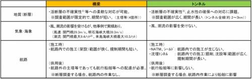 下関北九州道路の海上部における橋とトンネルの比較(資料:国土交通省)