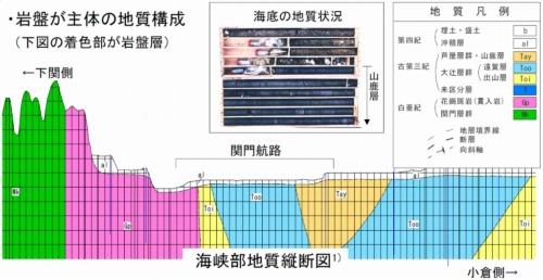 関門海峡の地質縦断図。着色部は全て岩盤層(資料:国土交通省)