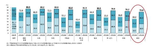 業績に「マイナスの影響がある」と回答した業界別の企業の割合。赤丸は日経クロステックが加筆(資料:帝国データバンク)