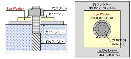 Eye Washerを設置したロックボルト頭部の断面図と平面図(資料:戸田建設)