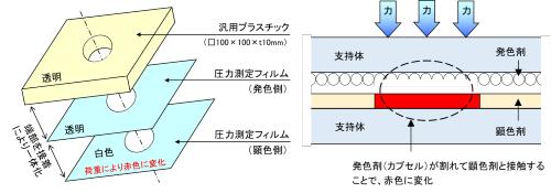 Eye Washerの構造 (資料:戸田建設)